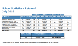 july-2016-bar-statistics